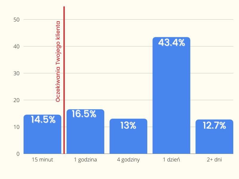 Jak szybko biznes powinien odpowiadać na email?